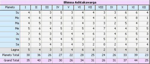bhinna-ashtakavarga_557