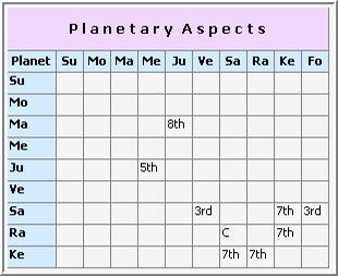 vedicaspects-planets_310